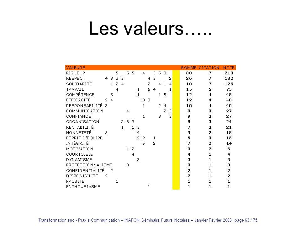 Les valeurs…..Transformation sud - Praxis Communication – INAFON Séminaire Futurs Notaires – Janvier Février 2008 page 63 / 75.