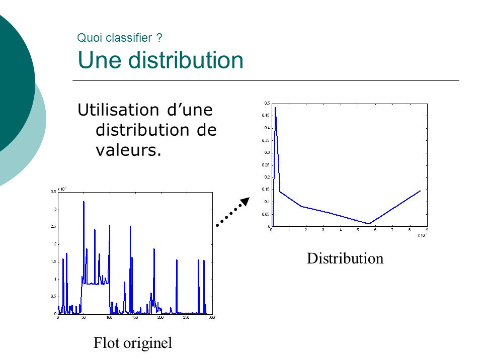 Quoi classifier Une distribution