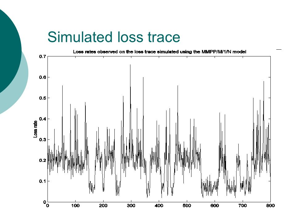 Simulated loss trace