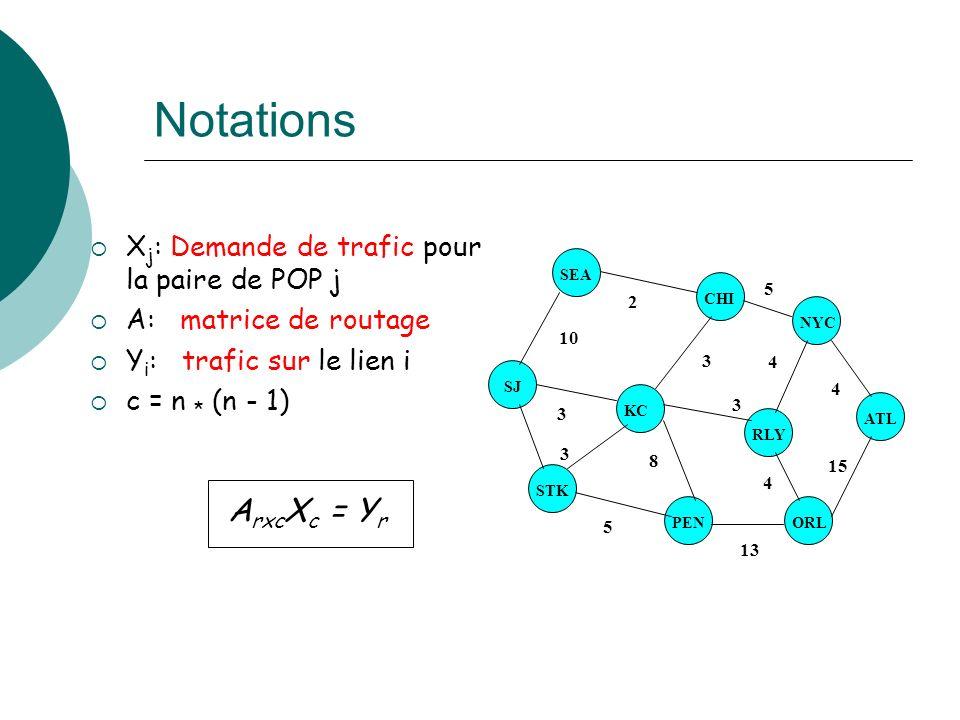 Notations ArxcXc = Yr Xj: Demande de trafic pour la paire de POP j
