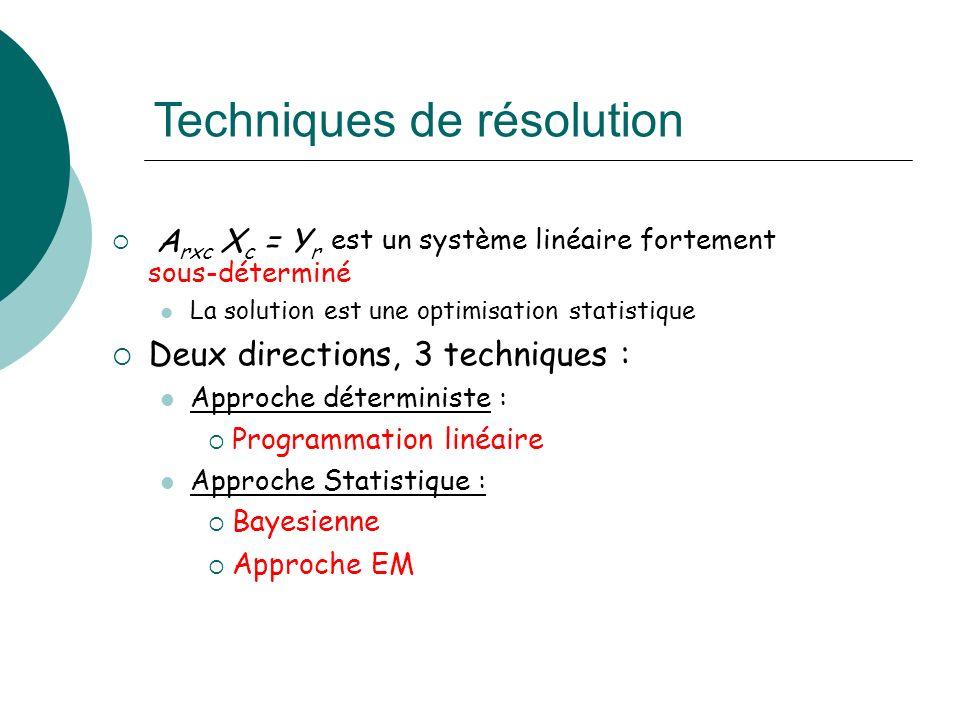Techniques de résolution