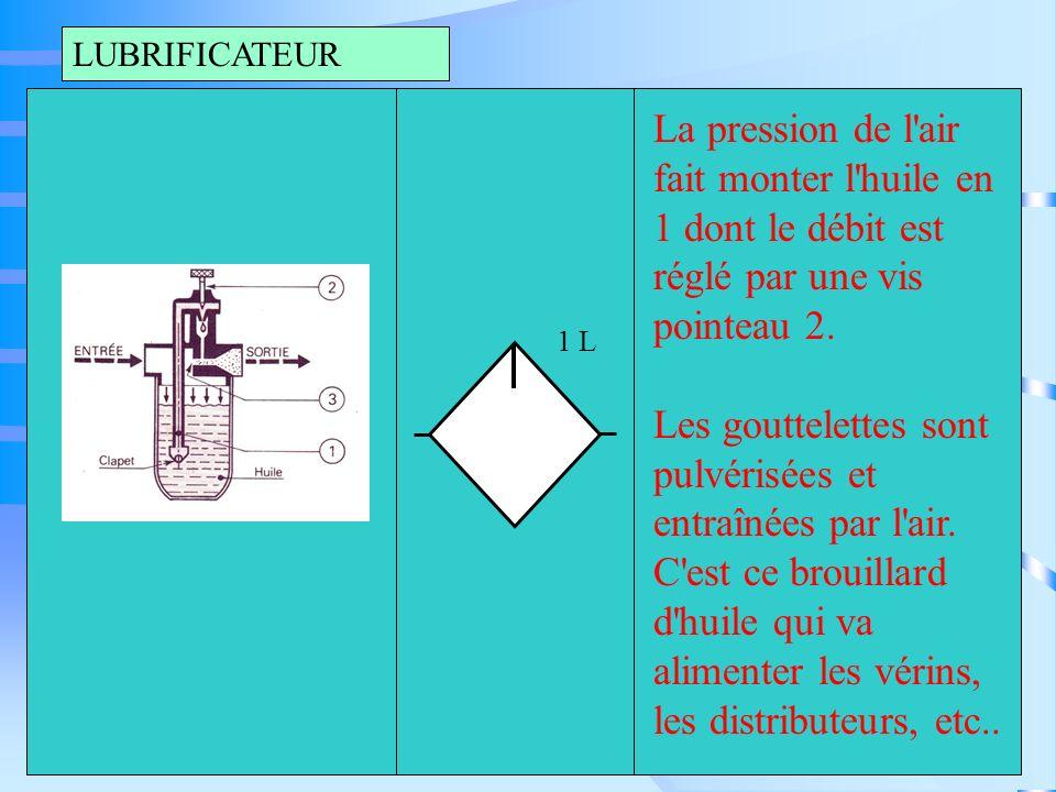 LUBRIFICATEURLa pression de l air fait monter l huile en 1 dont le débit est réglé par une vis pointeau 2.