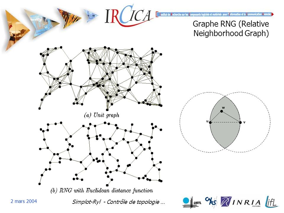 Graphe RNG (Relative Neighborhood Graph)