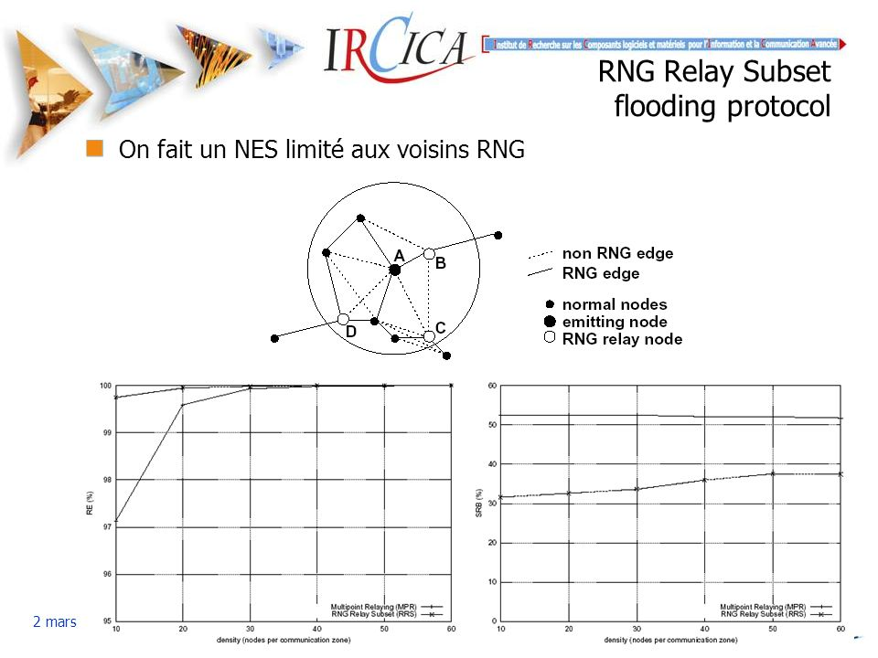 RNG Relay Subset flooding protocol