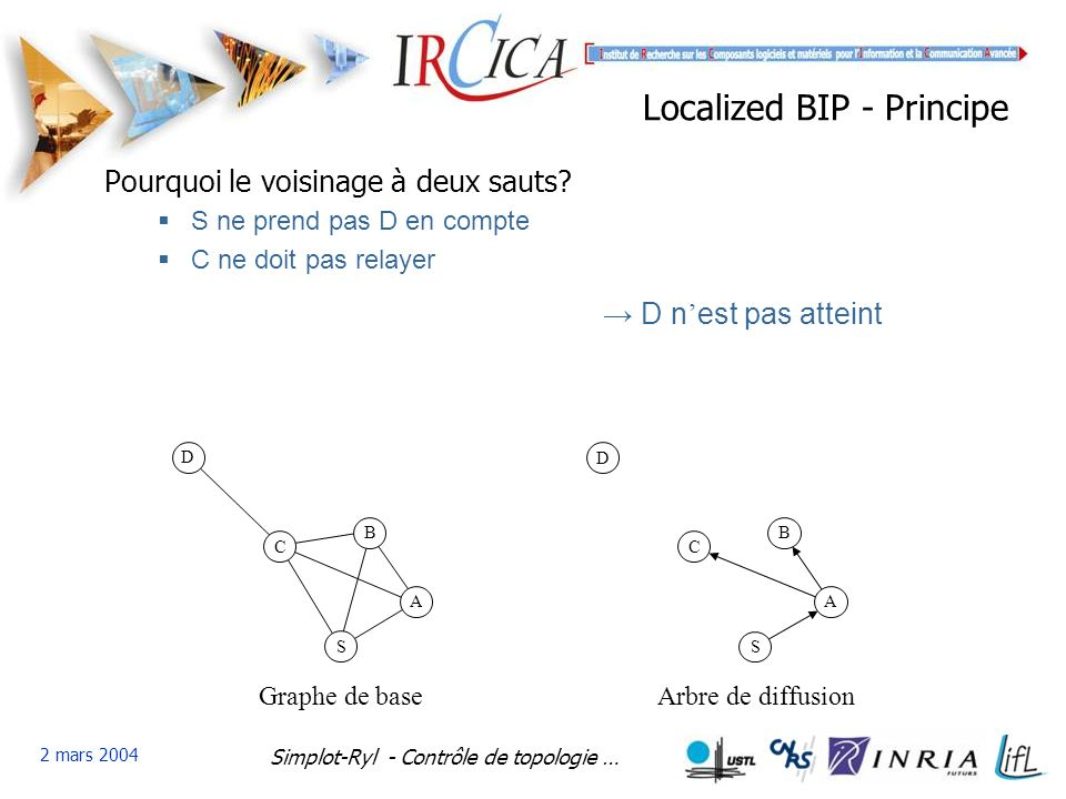 Localized BIP - Principe