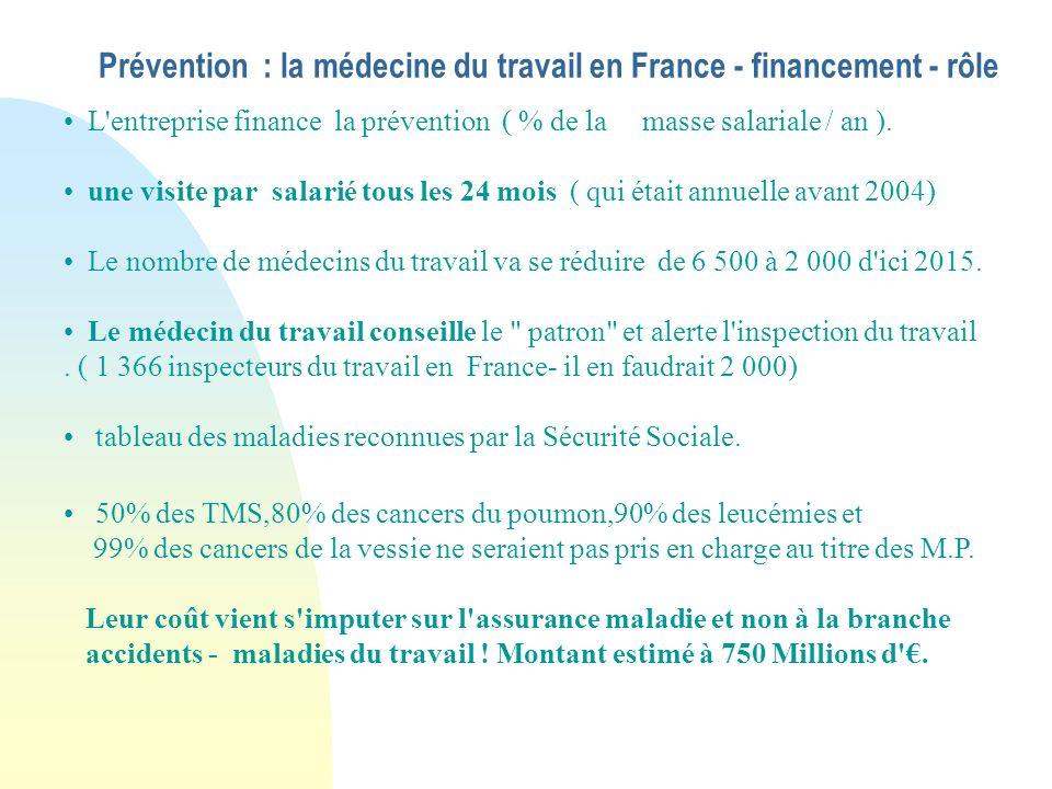 Prévention : la médecine du travail en France - financement - rôle