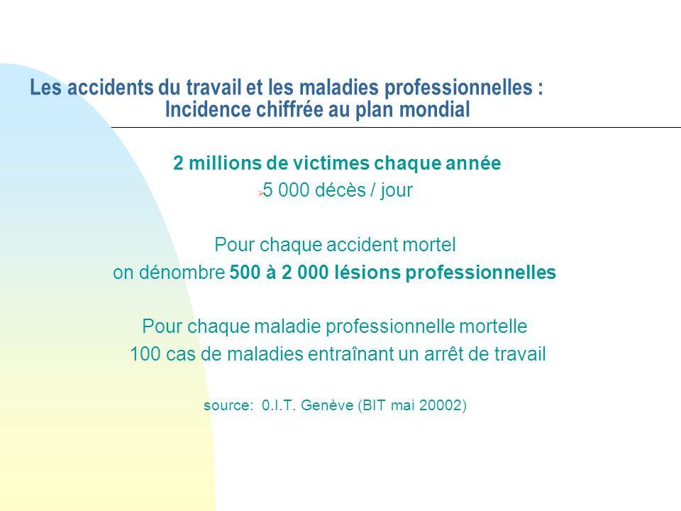 Les accidents du travail et les maladies professionnelles : Incidence chiffrée au plan mondial