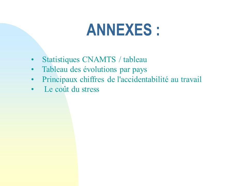 ANNEXES : Statistiques CNAMTS / tableau
