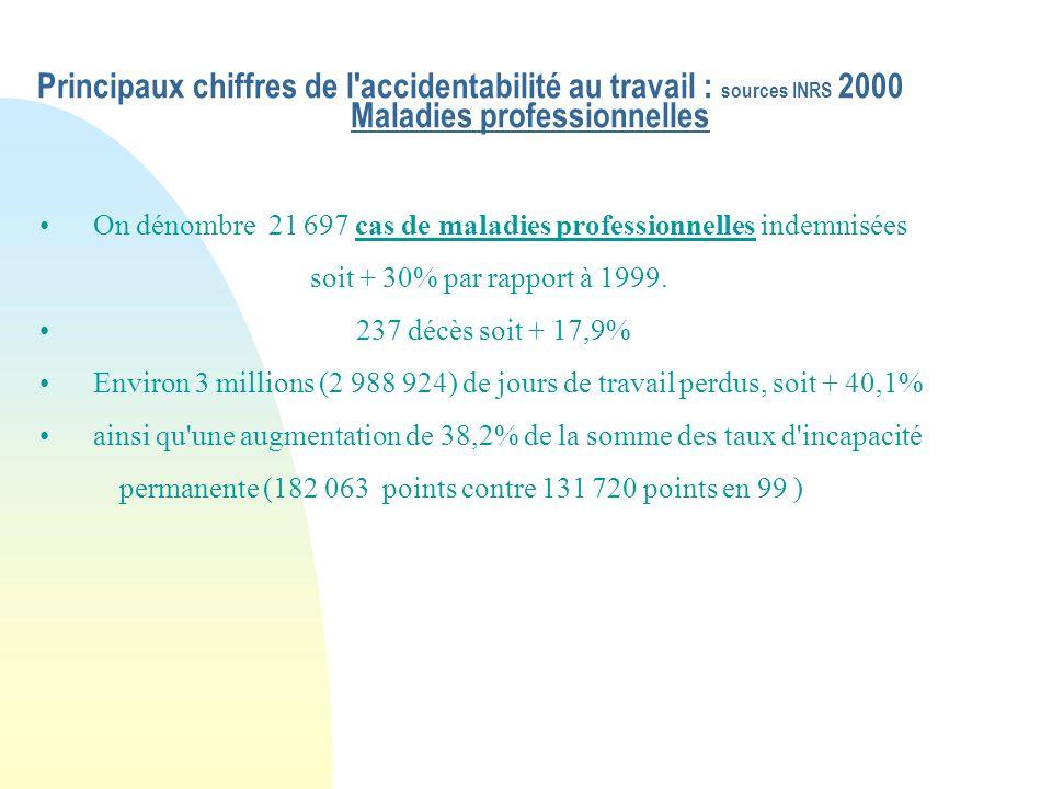 Principaux chiffres de l accidentabilité au travail : sources INRS 2000 Maladies professionnelles