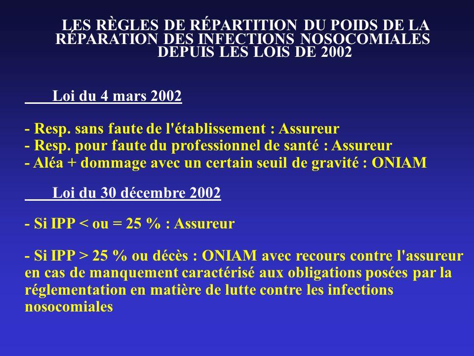 LES RÈGLES DE RÉPARTITION DU POIDS DE LA RÉPARATION DES INFECTIONS NOSOCOMIALES