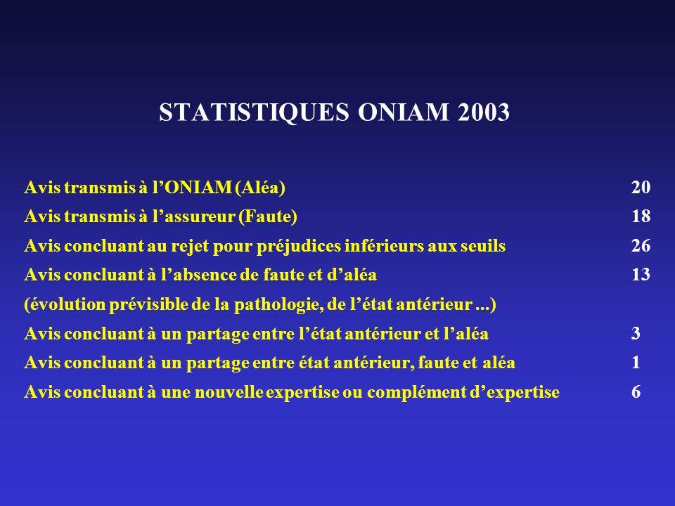 STATISTIQUES ONIAM 2003 Avis transmis à l'ONIAM (Aléa)