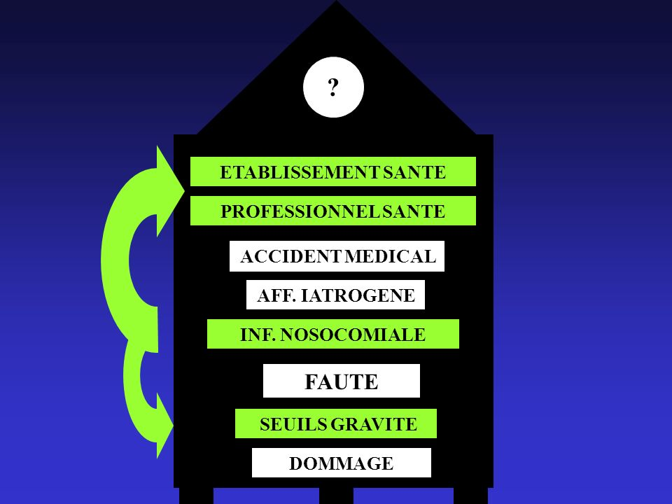 FAUTE ETABLISSEMENT SANTE PROFESSIONNEL SANTE ACCIDENT MEDICAL