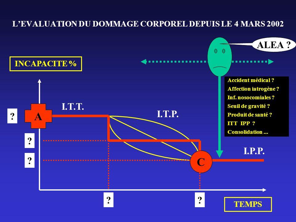 L'EVALUATION DU DOMMAGE CORPOREL DEPUIS LE 4 MARS 2002