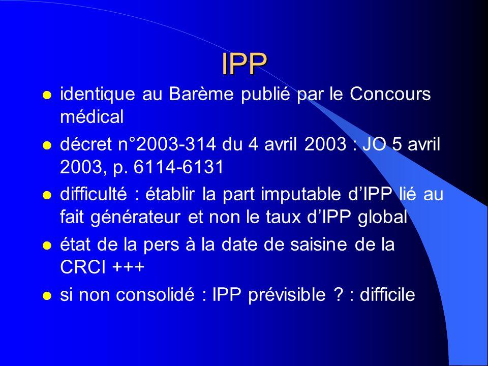 IPP identique au Barème publié par le Concours médical