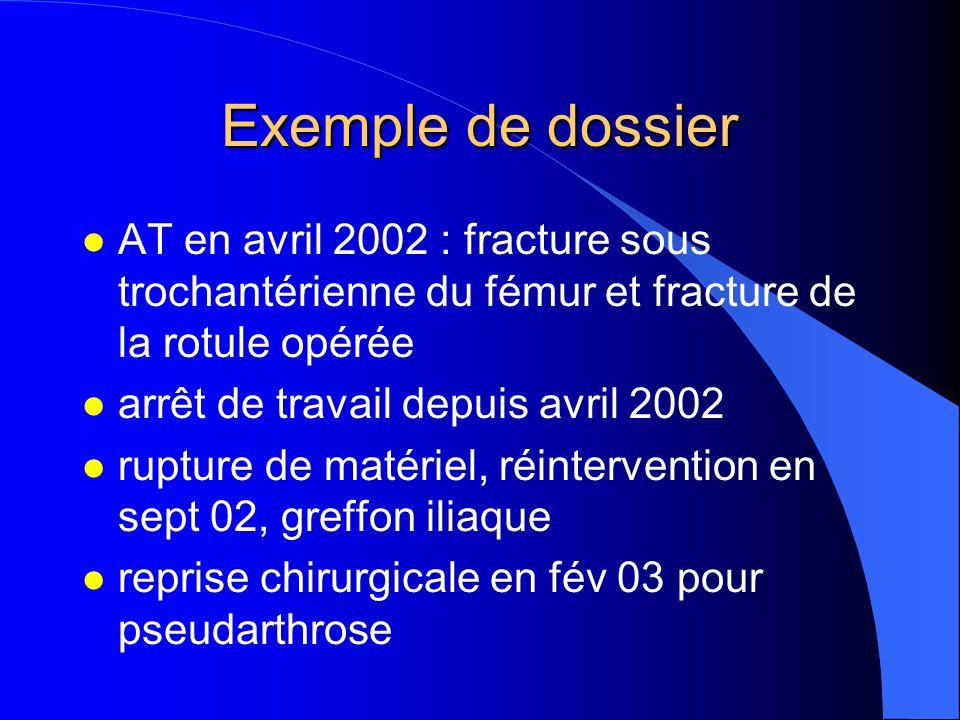 Exemple de dossier AT en avril 2002 : fracture sous trochantérienne du fémur et fracture de la rotule opérée.