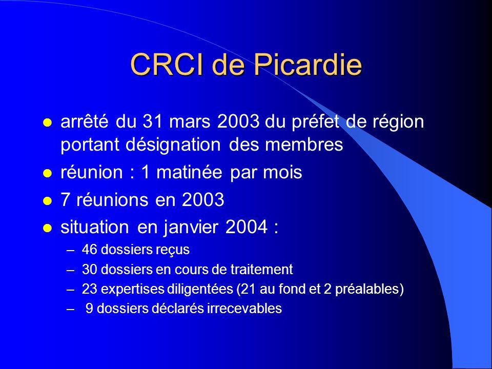 CRCI de Picardie arrêté du 31 mars 2003 du préfet de région portant désignation des membres. réunion : 1 matinée par mois.
