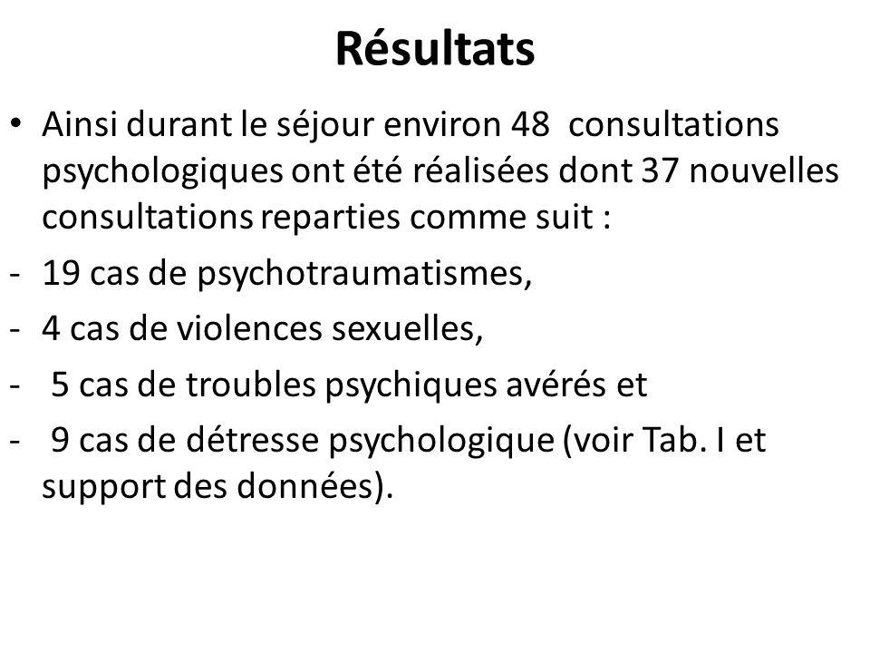 RésultatsAinsi durant le séjour environ 48 consultations psychologiques ont été réalisées dont 37 nouvelles consultations reparties comme suit :