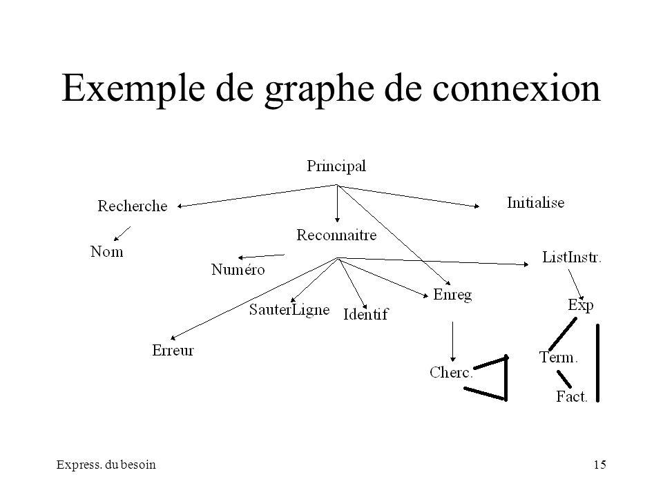 Exemple de graphe de connexion