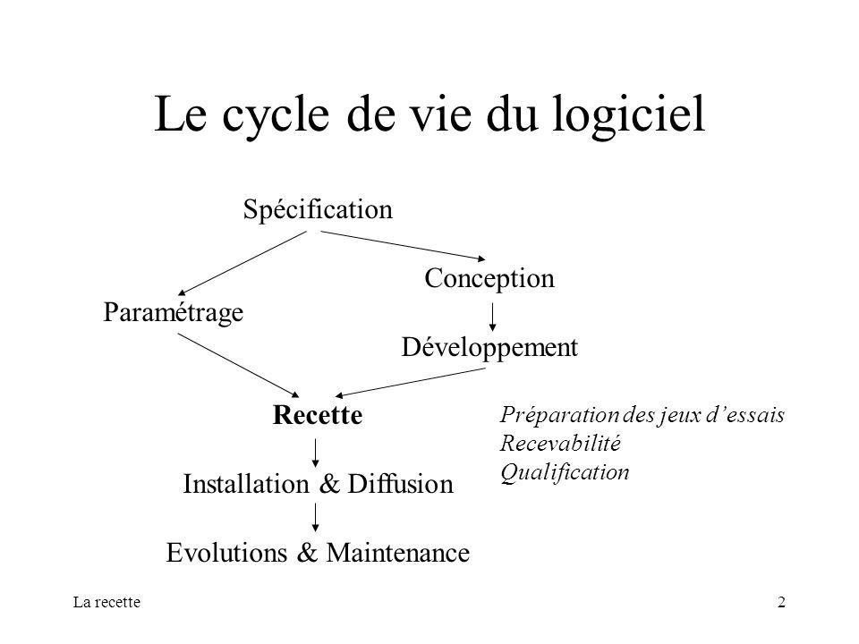 Le cycle de vie du logiciel