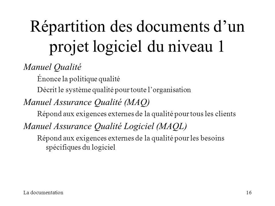 Répartition des documents d'un projet logiciel du niveau 1