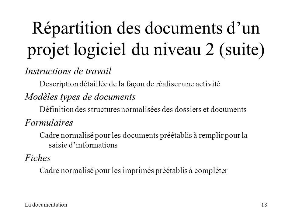 Répartition des documents d'un projet logiciel du niveau 2 (suite)