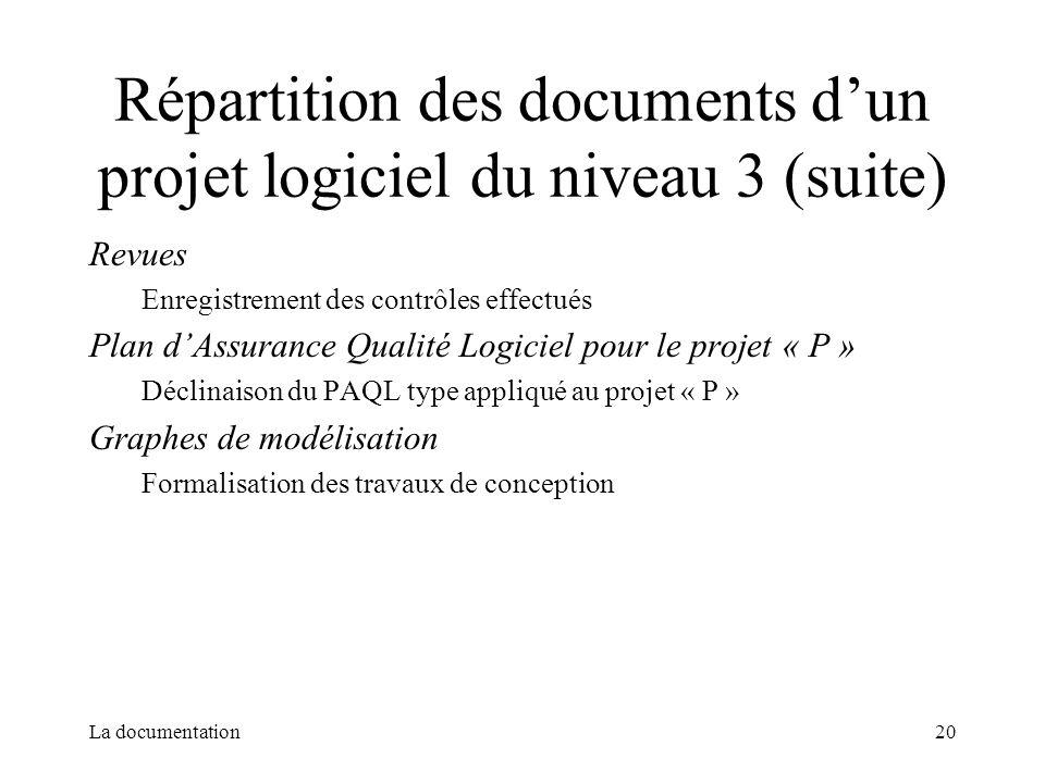 Répartition des documents d'un projet logiciel du niveau 3 (suite)