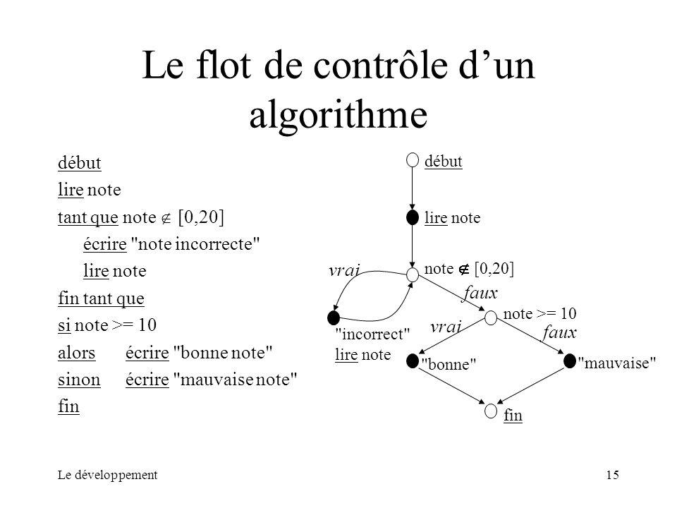 Le flot de contrôle d'un algorithme