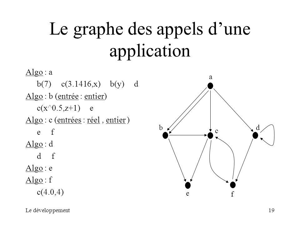 Le graphe des appels d'une application