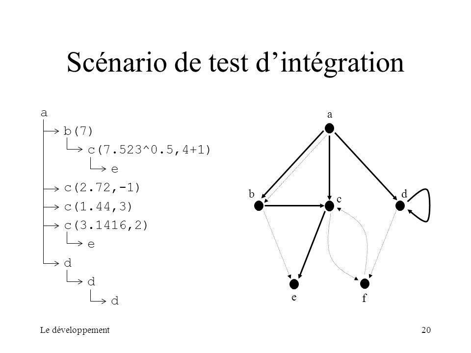 Scénario de test d'intégration