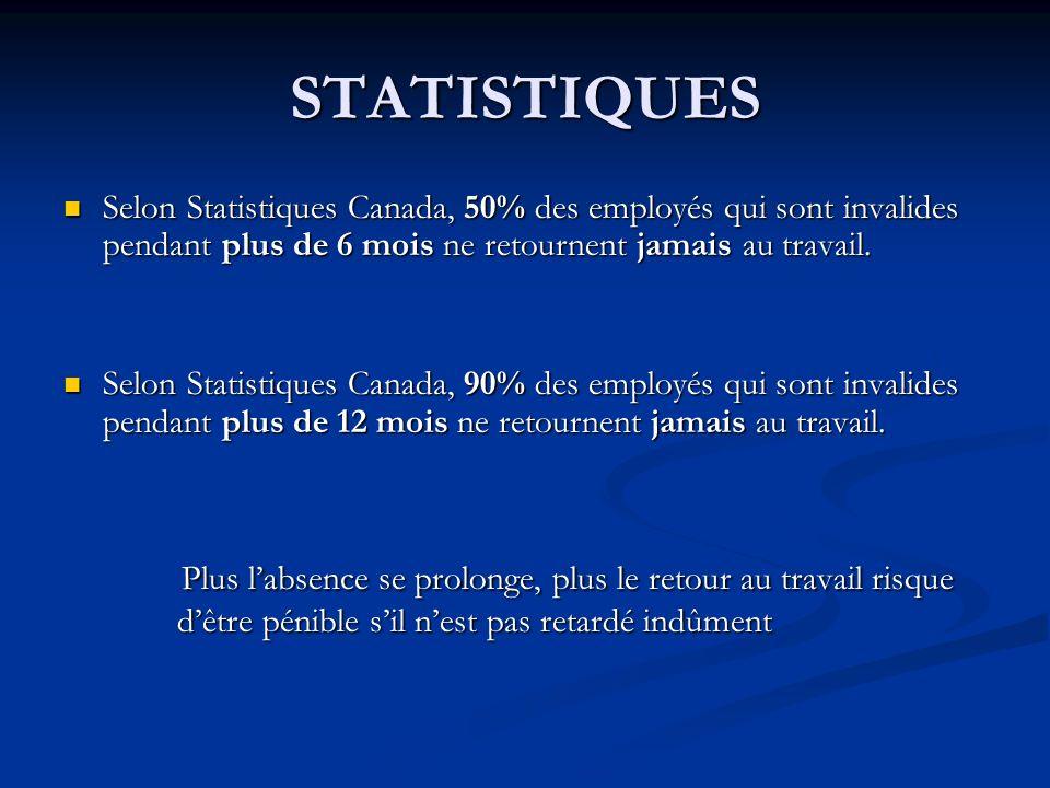 STATISTIQUES Selon Statistiques Canada, 50% des employés qui sont invalides pendant plus de 6 mois ne retournent jamais au travail.