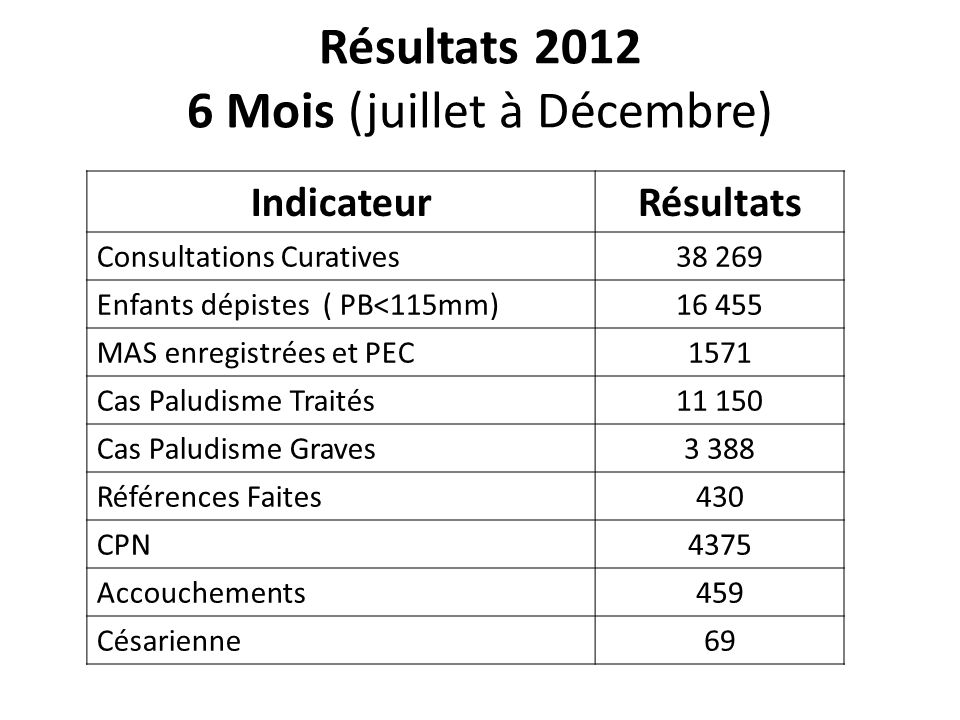 Résultats 2012 6 Mois (juillet à Décembre)