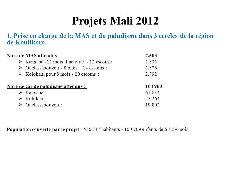 Projets Mali 2012 1. Prise en charge de la MAS et du paludisme dans 3 cercles de la région de Koulikoro