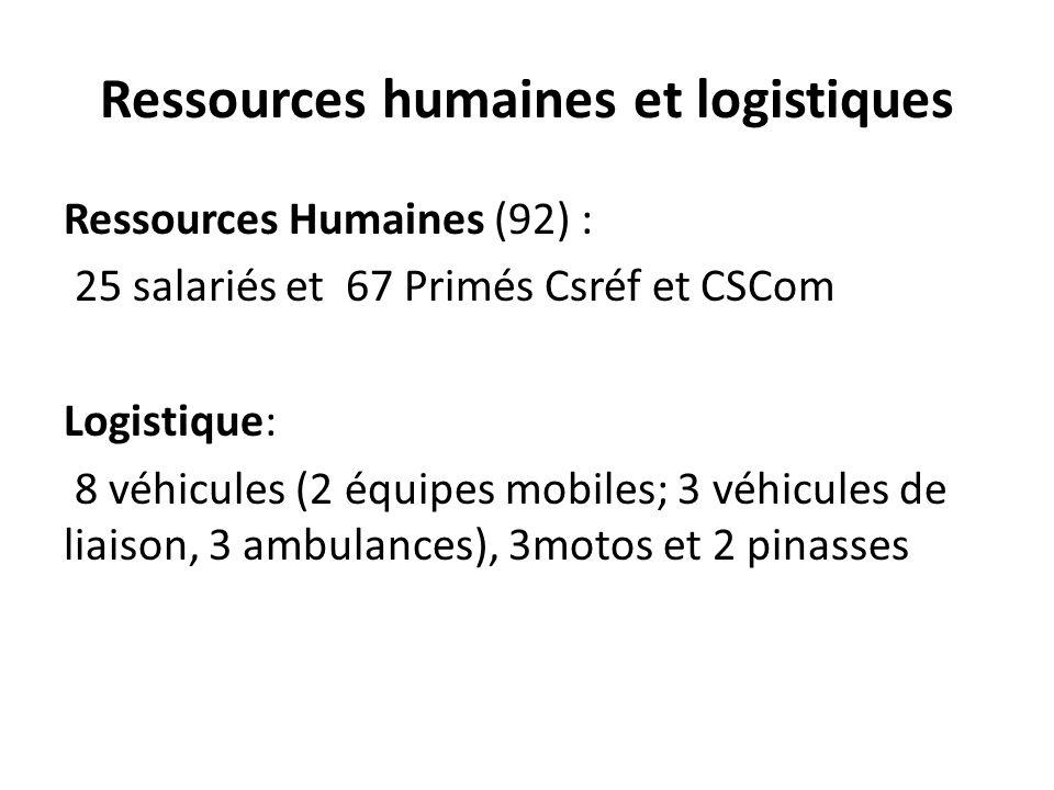 Ressources humaines et logistiques
