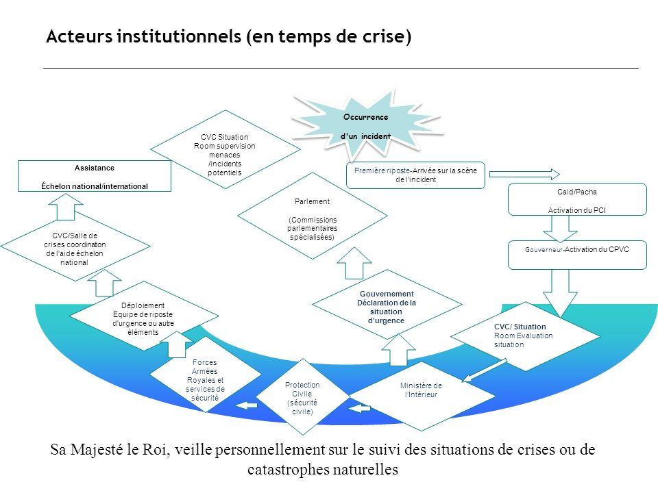 Acteurs institutionnels (en temps de crise)