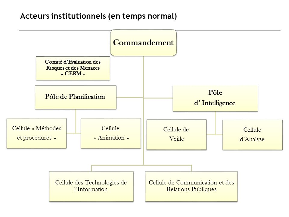 Acteurs institutionnels (en temps normal)