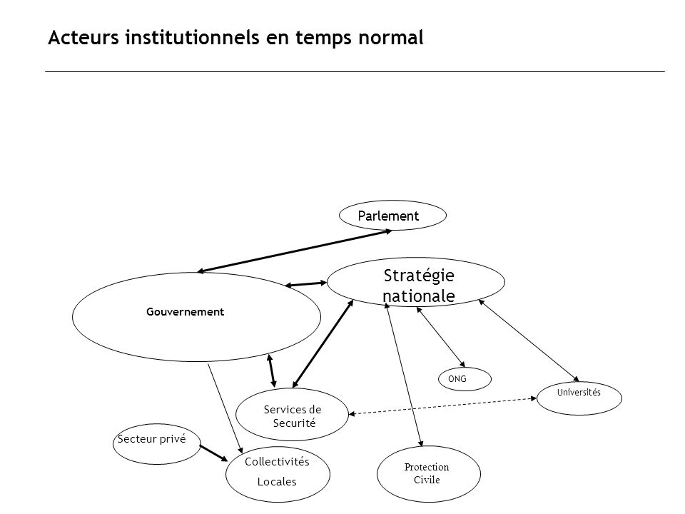 Acteurs institutionnels en temps normal