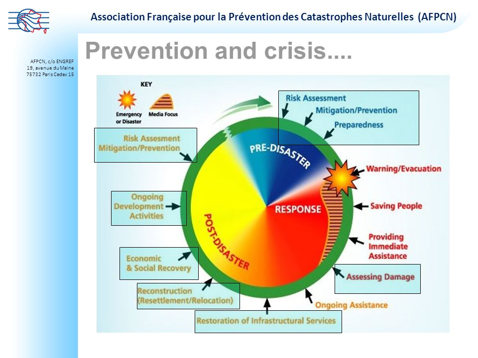 Prevention and crisis....