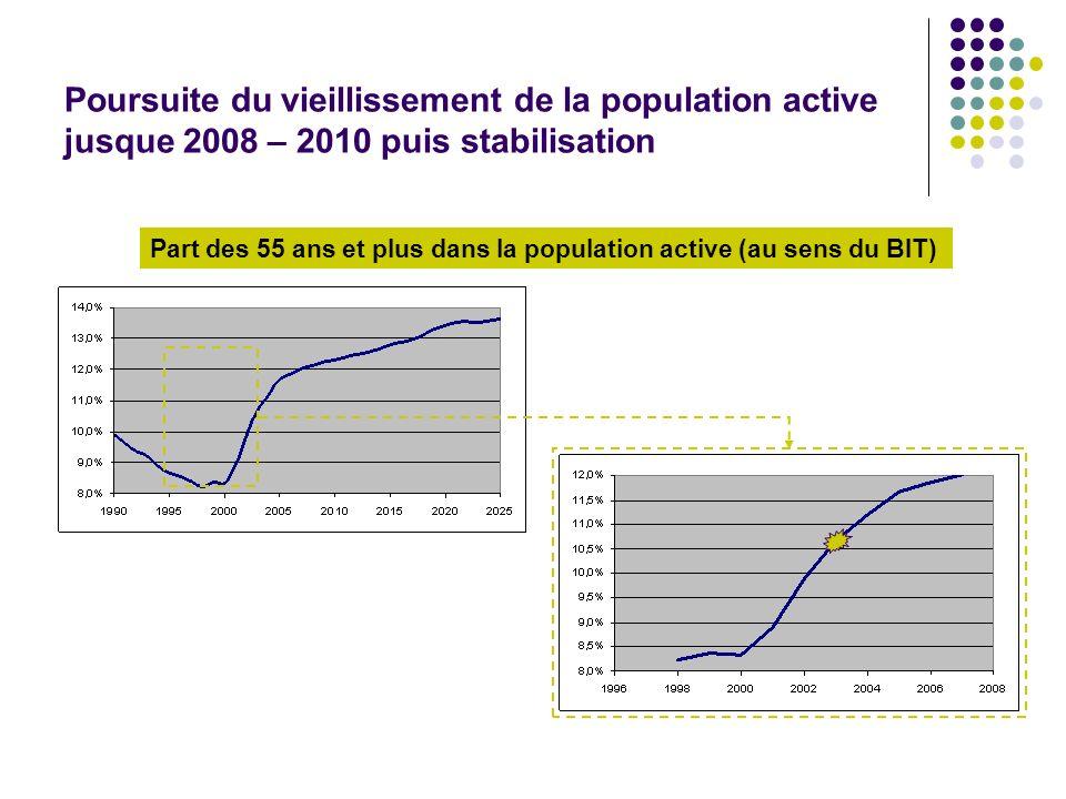 Part des 55 ans et plus dans la population active (au sens du BIT)