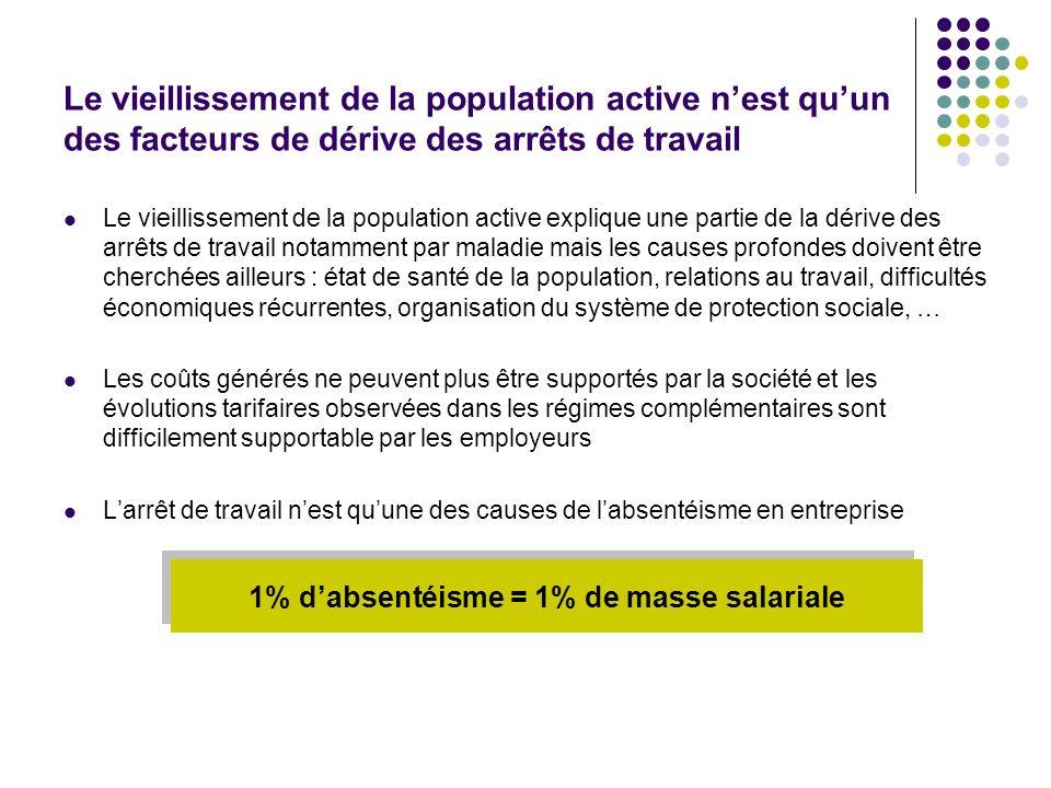 1% d'absentéisme = 1% de masse salariale