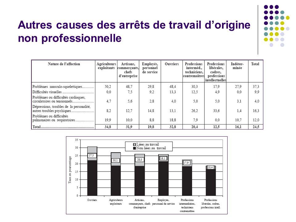 Autres causes des arrêts de travail d'origine non professionnelle