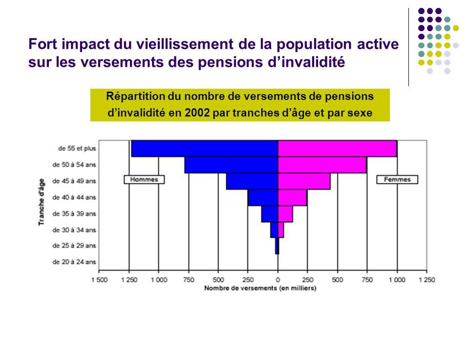 Fort impact du vieillissement de la population active sur les versements des pensions d'invalidité