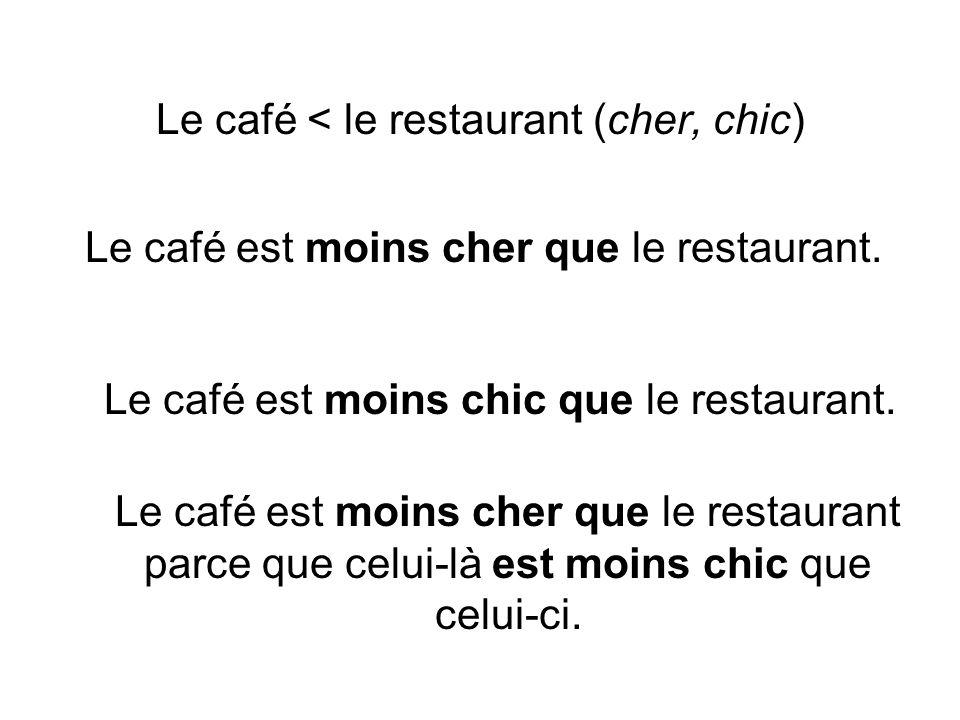 Le café < le restaurant (cher, chic)