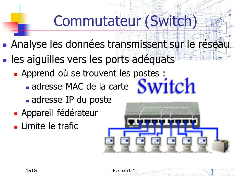 Commutateur (Switch) Analyse les données transmissent sur le réseau