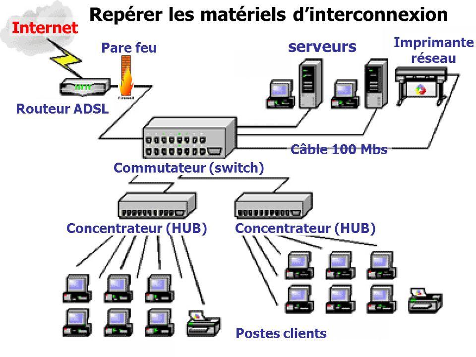 Repérer les matériels d'interconnexion