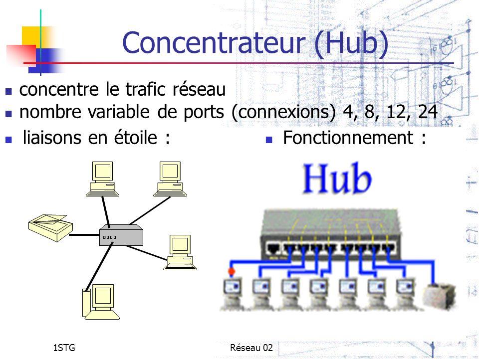 Concentrateur (Hub) concentre le trafic réseau