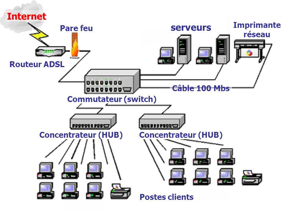 Internet serveurs Imprimante réseau Pare feu Routeur ADSL