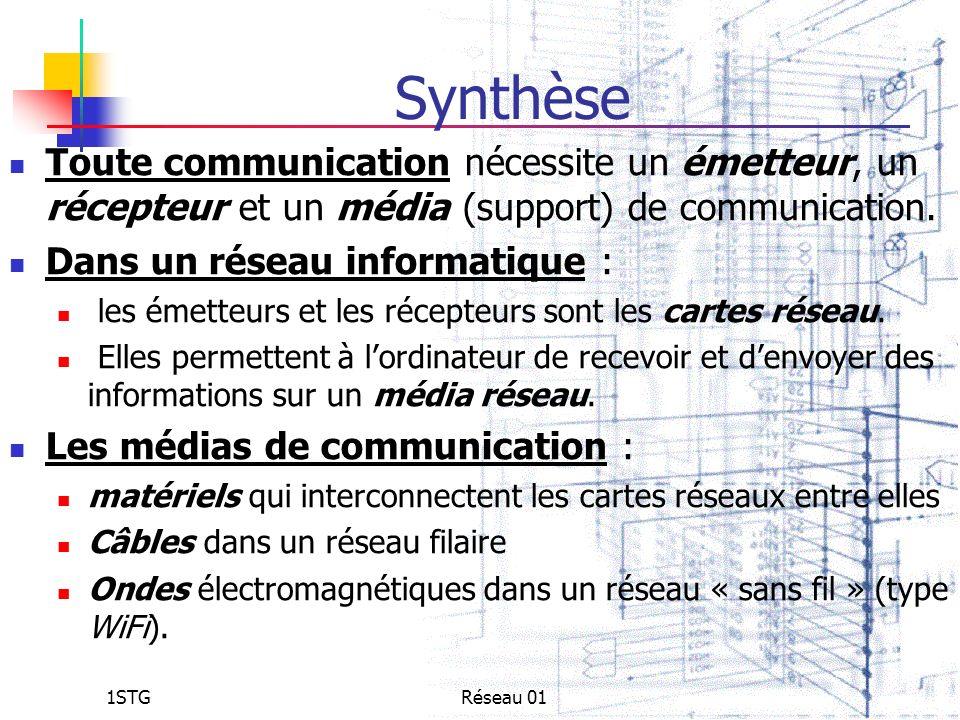 Synthèse Toute communication nécessite un émetteur, un récepteur et un média (support) de communication.