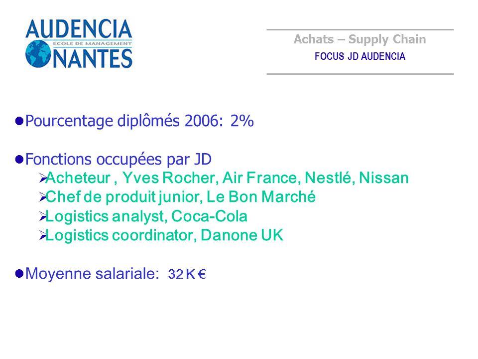 Pourcentage diplômés 2006: 2% Fonctions occupées par JD