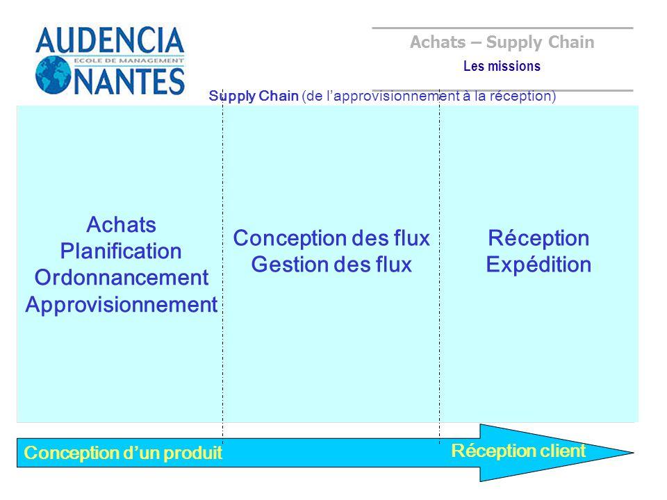 Achats Planification Ordonnancement Approvisionnement