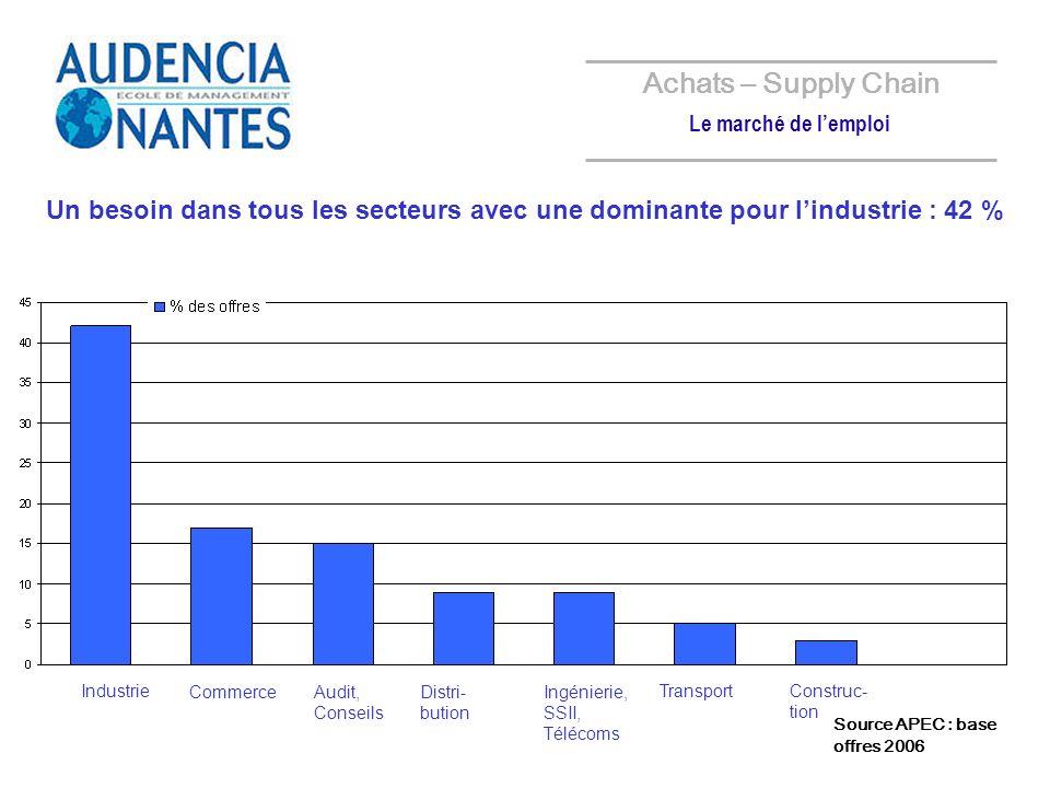 Achats – Supply Chain Le marché de l'emploi. Un besoin dans tous les secteurs avec une dominante pour l'industrie : 42 %